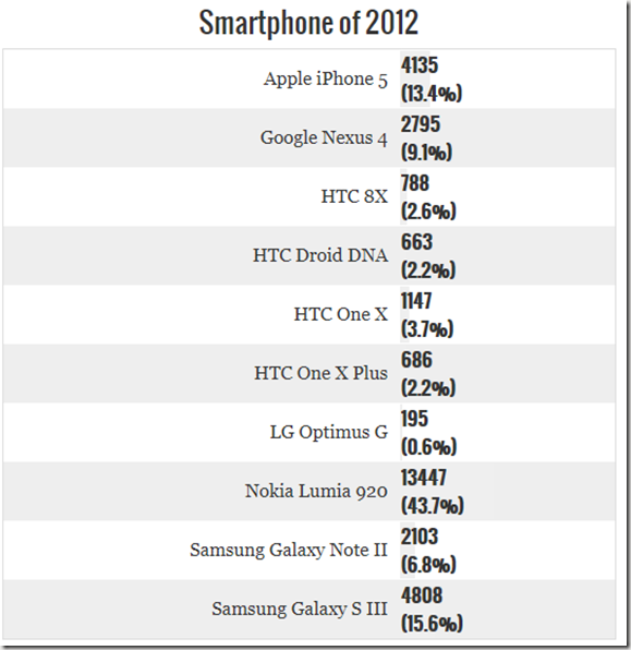 premio-engadget-mejor-smartphone-2012_thumb.png
