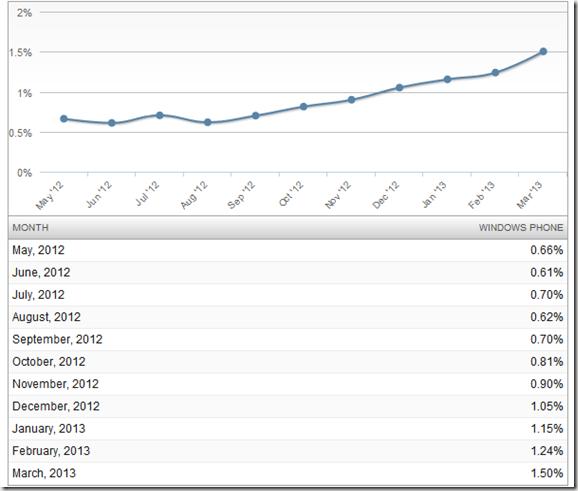 crecimiento WP 2012-2013