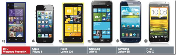 HTC 8X comparacion de tamaños
