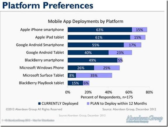Windows-Phone-Microsoft-Enterprise