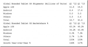 Windows-Q1-2013-Tablet-Marketshare_thumb.jpg