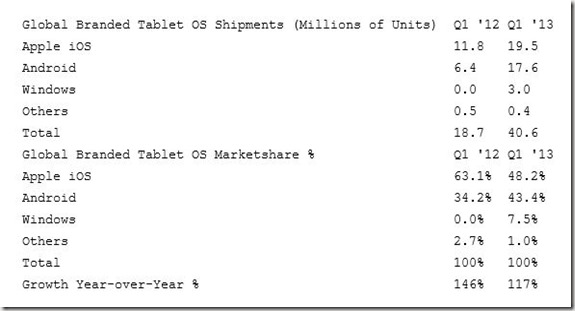 Windows-Q1-2013-Tablet-Marketshare