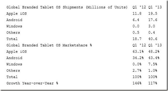 Windows-Q1-2013-Tablet-Marketshare_thumb.jpg