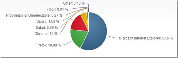 Browser-Marketshare-August_thumb.jpg
