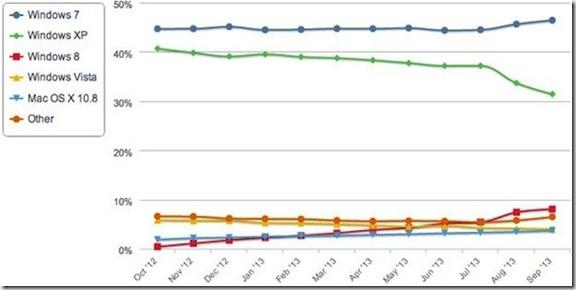 net-applications-sept-2013-2_thumb.jpg