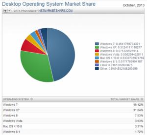cuota de mercado sistemas operativos de escritorio