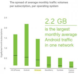 consumo de datos por OS