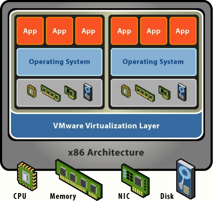 x86_virtualization_layer